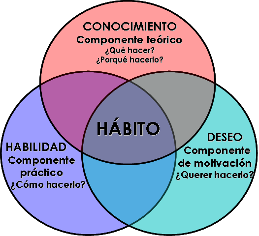 Hábitos de Stephen Covey