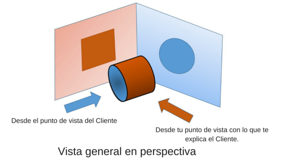Marketing desde diferentes puntos de vista